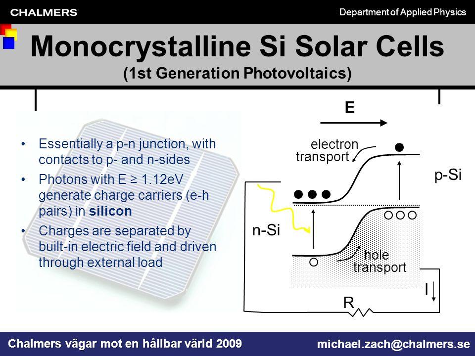 Department of Applied Physics Chalmers vägar mot en hållbar värld 2009 michael.zach@chalmers.se TiO 2 Glass support Au/Ti-electrode ± V 10µm 2000µm Elongated Ag or Au nanoparticle Polarized light X Y Z Model DSSC Dye