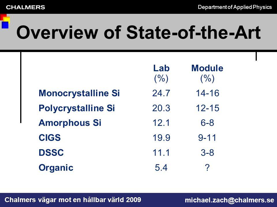 Chalmers vägar mot en hållbar värld 2009 michael.zach@chalmers.se Department of Applied Physics How small is a nm.