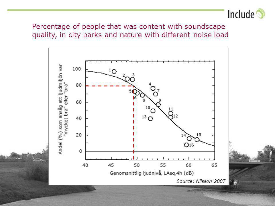 Sources: Reijnen and Foppen 1995, Reijnen et al 1996 Eq24h Grassland birdsForest birds Abundance of birds in natural environments with different noise load