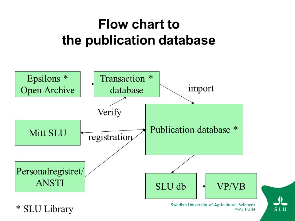 Swedish University of Agricultural Sciences www.slu.se Flow chart to the publication database Publication database * Epsilons * Open Archive Verify Mitt SLU Personalregistret/ ANSTI Transaction * database SLU dbVP/VB import registration * SLU Library