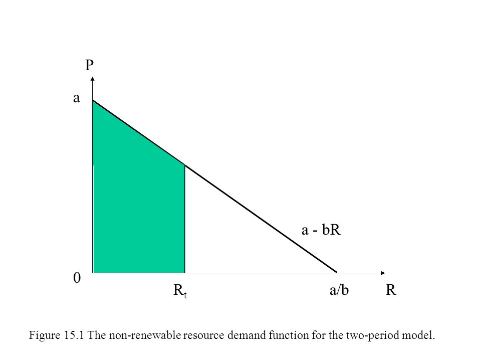 a P Ra/b a - bR 0 RtRt Figure 15.1 The non-renewable resource demand function for the two-period model.