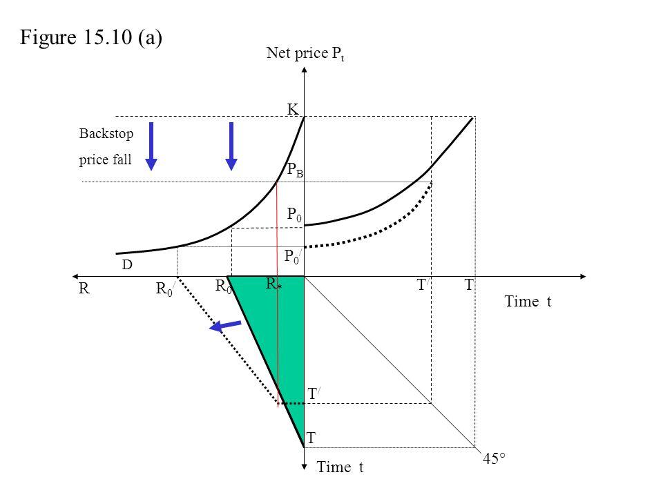 Net price P t Time t P0P0 T T R R0R0 R0/R0/ T/T/ P0/P0/ K T/T/ D Figure 15.10 (a) 45° Backstop price fall PBPB R*R*