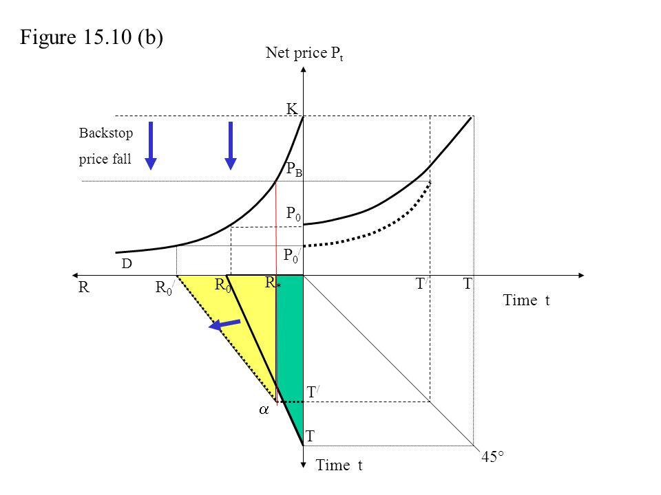 Net price P t Time t P0P0 T T R R0R0 R0/R0/ T/T/ P0/P0/ K T/T/ D Figure 15.10 (b) 45° Backstop price fall PBPB R*R* 