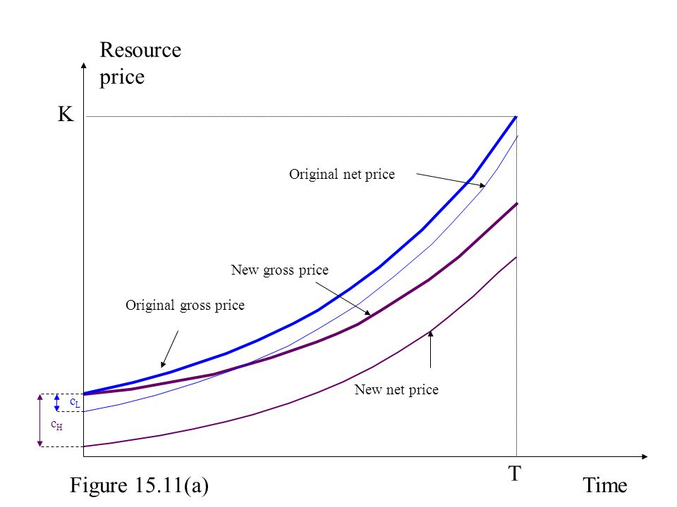 Resource price Time T New gross price New net price Original net price Original gross price K cLcL cHcH Figure 15.11(a)