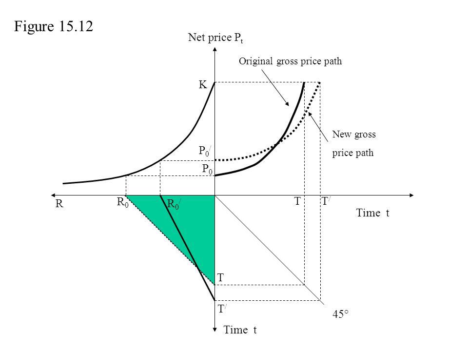 Net price P t Time t P0P0 T T R R0R0 R0/R0/ T/T/ P0/P0/ K T/T/ Original gross price path Figure 15.12 45° New gross price path