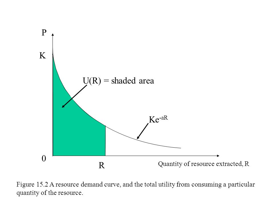 K P Quantity of resource extracted, R Ke -aR 0 R Figure 15.2 A resource demand curve, and the total utility from consuming a particular quantity of th