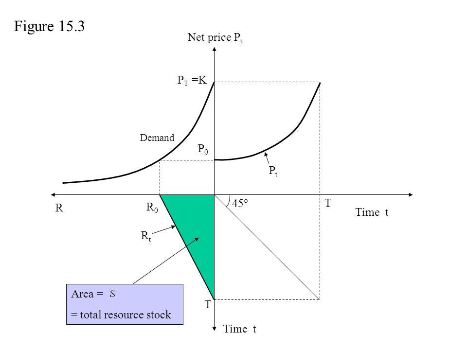 Net price P t Time t P0P0 PtPt T T R R0R0 Area = = total resource stock RtRt Demand P T =K 45° Figure 15.3