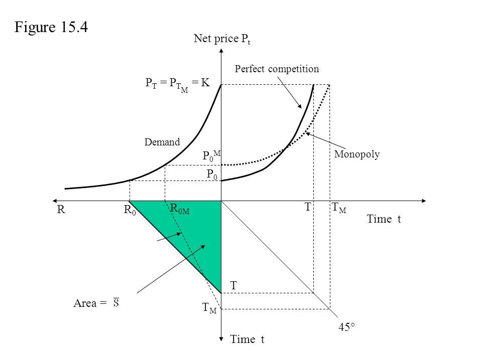 Net price P t Time t P0MP0M Perfect competition TMTM TMTM R R 0M Area = R0R0 T Monopoly P0P0 P T = P T M = K T Demand Figure 15.4 45°