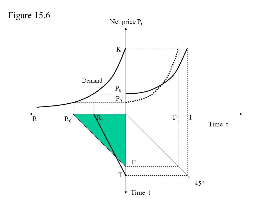 Net price P t Time t P0P0 T T R R0R0 R0/R0/ T/T/ P0/P0/ K T/T/ Demand Figure 15.6 45°