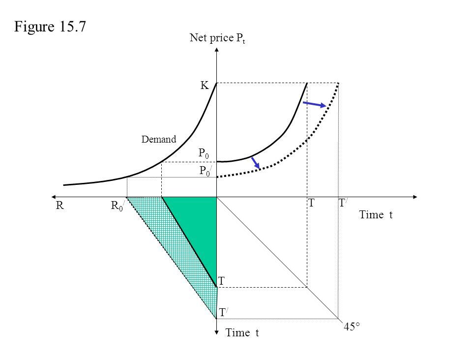 Net price P t Time t P0P0 T T R R0R0 R0/R0/ T/T/ P0/P0/ K T/T/ Demand Figure 15.7 45°