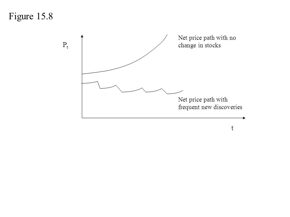 PtPt Net price path with no change in stocks Net price path with frequent new discoveries t Figure 15.8