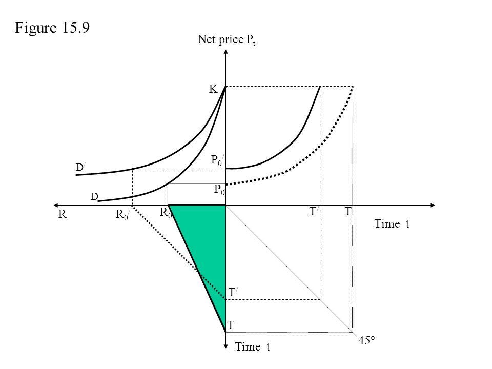 Net price P t Time t P0P0 T T R R0R0 R0/R0/ T/T/ P0/P0/ K T/T/ D Figure 15.9 45° D/D/