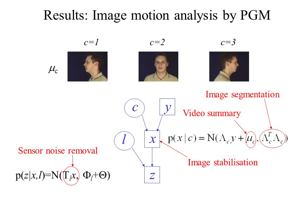 p(z|x,l)=N(T l x,  l +  ) cy x z l cc c=1c=2c=3 Results: Image motion analysis by PGM Video summary Image segmentation Sensor noise removal Image stabilisation