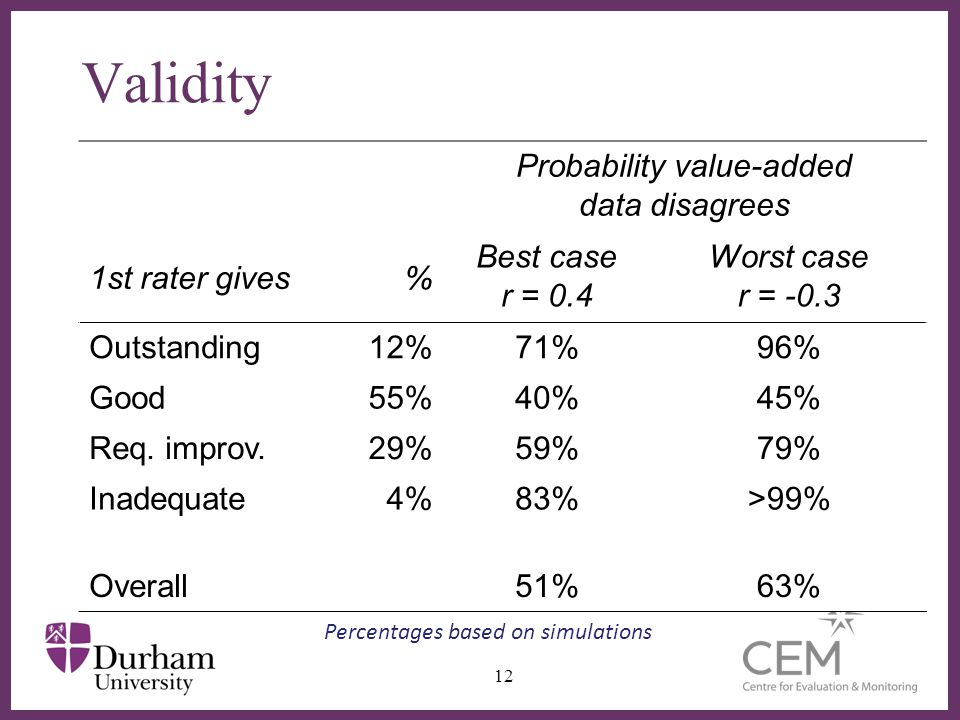 ∂ Validity Probability value-added data disagrees 1st rater gives% Best case r = 0.4 Worst case r = -0.3 Outstanding12%71%96% Good55%40%45% Req.