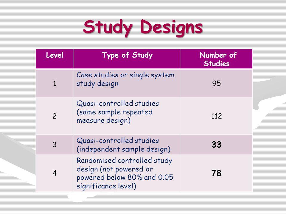 RCTs & Quasi-Controlled studies TechnologyLevel 4Level 3 BF35 CIT233 ES259 R115 TMS50 Trig EMG65 VR11 CPM10 CS23 Splint+Btx11