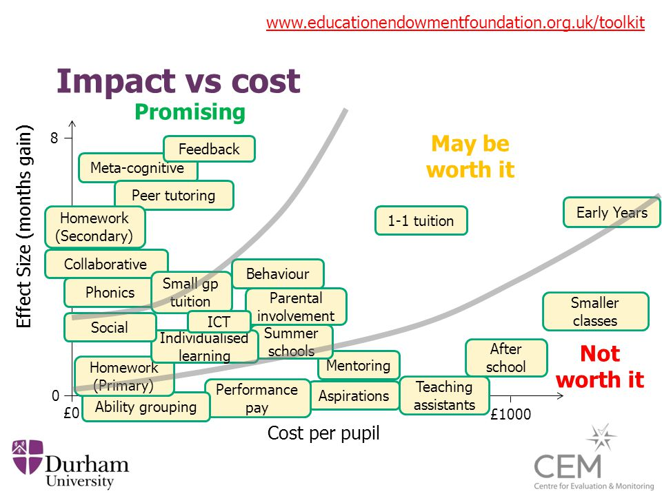 Impact vs cost Cost per pupil Effect Size (months gain) £0 0 8 £1000 Meta-cognitive Peer tutoring Early Years 1-1 tuition Homework (Secondary) Mentoring Summer schools After school Aspirations Performance pay Teaching assistants Smaller classes Ability grouping Promising May be worth it Not worth it Feedback Phonics Homework (Primary) Collaborative Small gp tuition Parental involvement Individualised learning ICT Behaviour Social www.educationendowmentfoundation.org.uk/toolkit