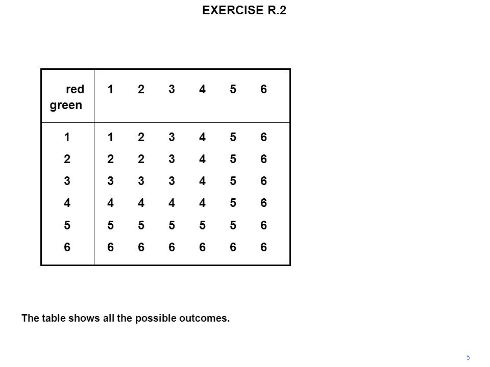 5 EXERCISE R.2 red123456 green 1123456 2223456 3333456 4444456 5555556 6666666 The table shows all the possible outcomes.