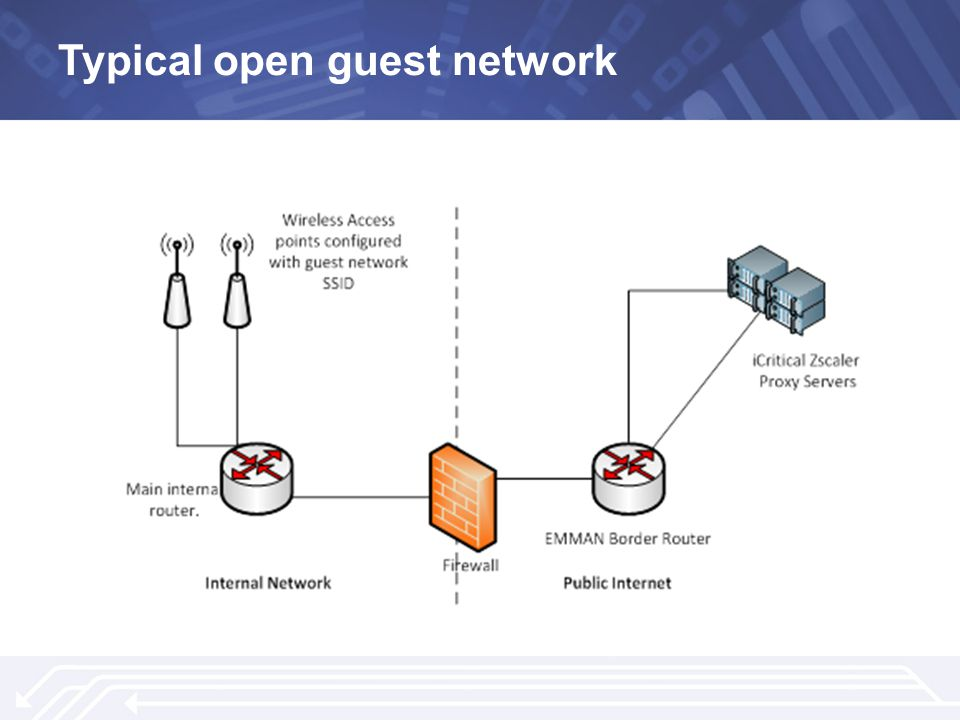 Typical open guest network
