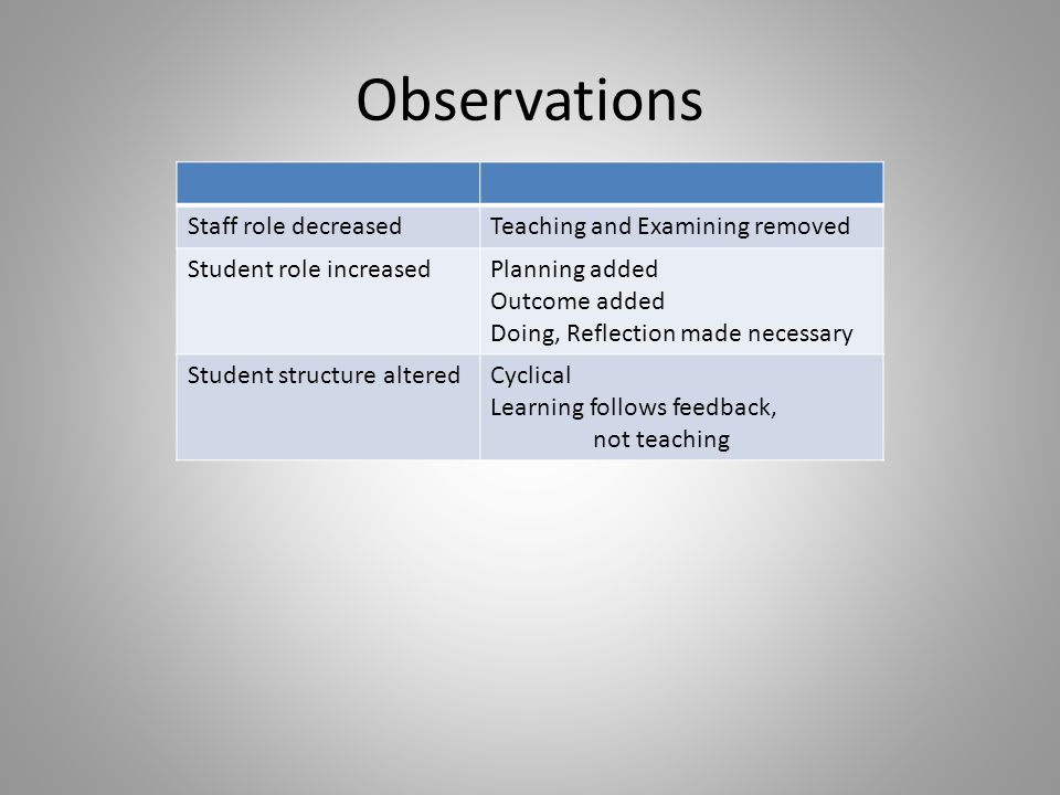 Observations Staff role decreasedTeaching and Examining removed Student role increasedPlanning added Outcome added Doing, Reflection made necessary Student structure alteredCyclical Learning follows feedback, not teaching