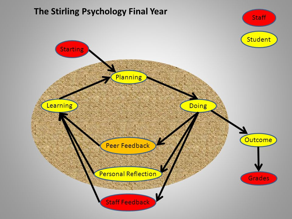 LearningDoingPlanning StartingStaff Student The Stirling Psychology Final Year Outcome Staff Feedback Personal Reflection Peer Feedback Grades