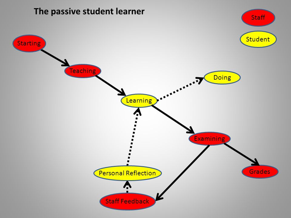 LearningTeaching Starting ExaminingDoing The passive student learner Grades Staff Student Staff Feedback Personal Reflection