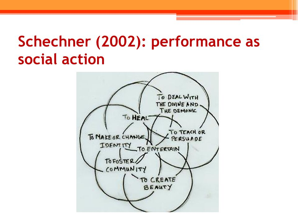 Schechner (2002): performance as social action
