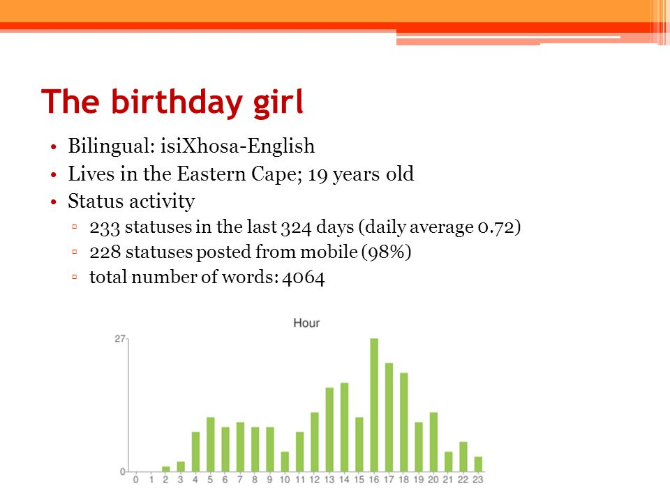 The birthday girl Bilingual: isiXhosa-English Lives in the Eastern Cape; 19 years old Status activity ▫233 statuses in the last 324 days (daily averag