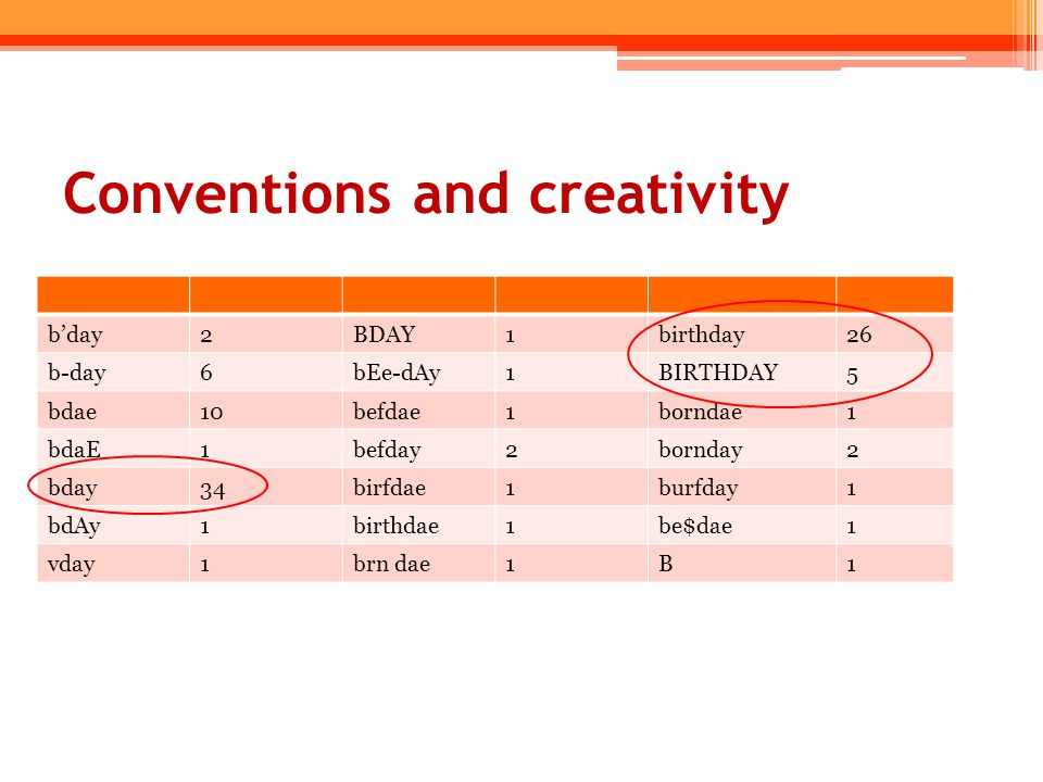 Conventions and creativity b'day2BDAY1birthday26 b-day6bEe-dAy1BIRTHDAY5 bdae10befdae1borndae1 bdaE1befday2bornday2 bday34birfdae1burfday1 bdAy1birthd