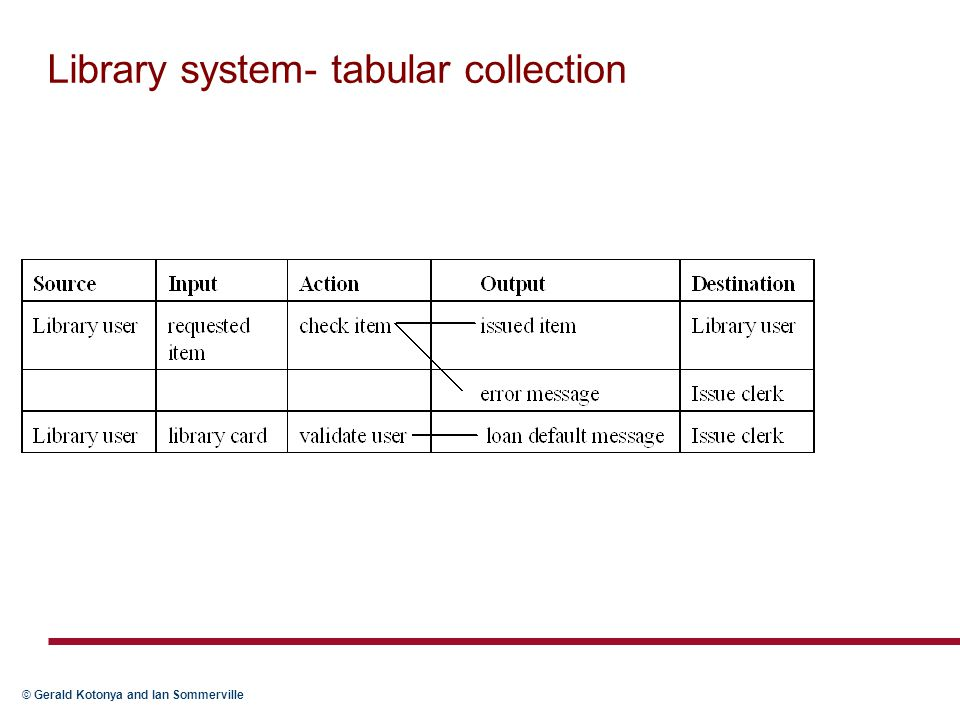 © Gerald Kotonya and Ian Sommerville Library system- tabular collection