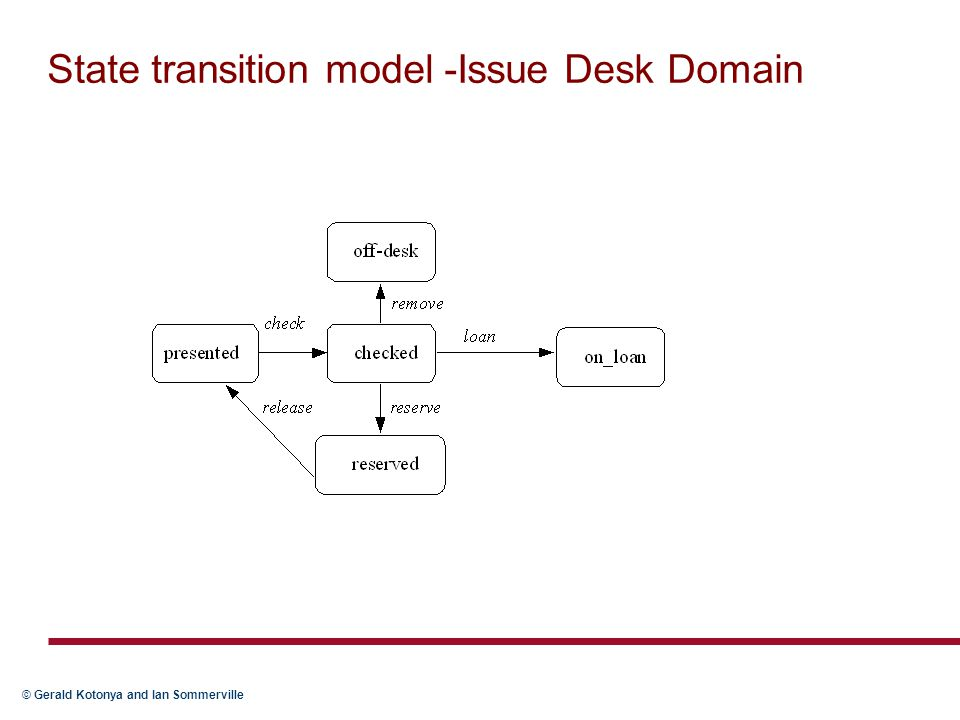 © Gerald Kotonya and Ian Sommerville State transition model -Issue Desk Domain