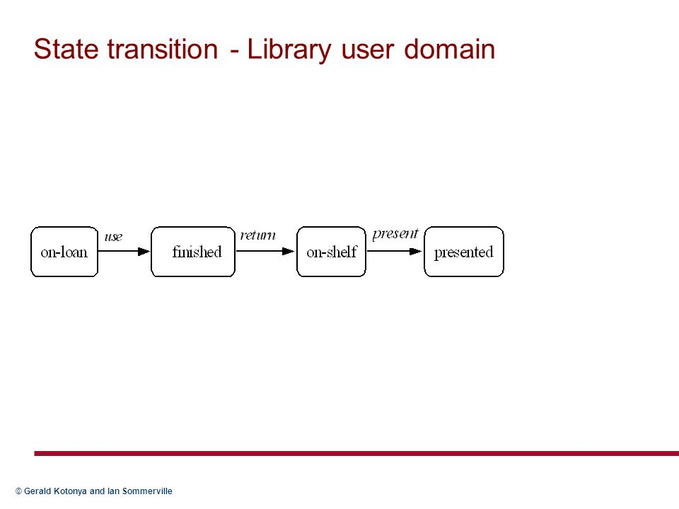© Gerald Kotonya and Ian Sommerville State transition - Library user domain
