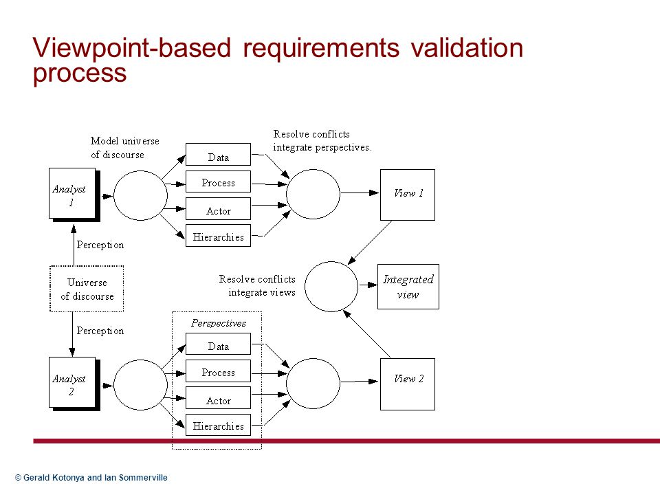 © Gerald Kotonya and Ian Sommerville Viewpoint-based requirements validation process