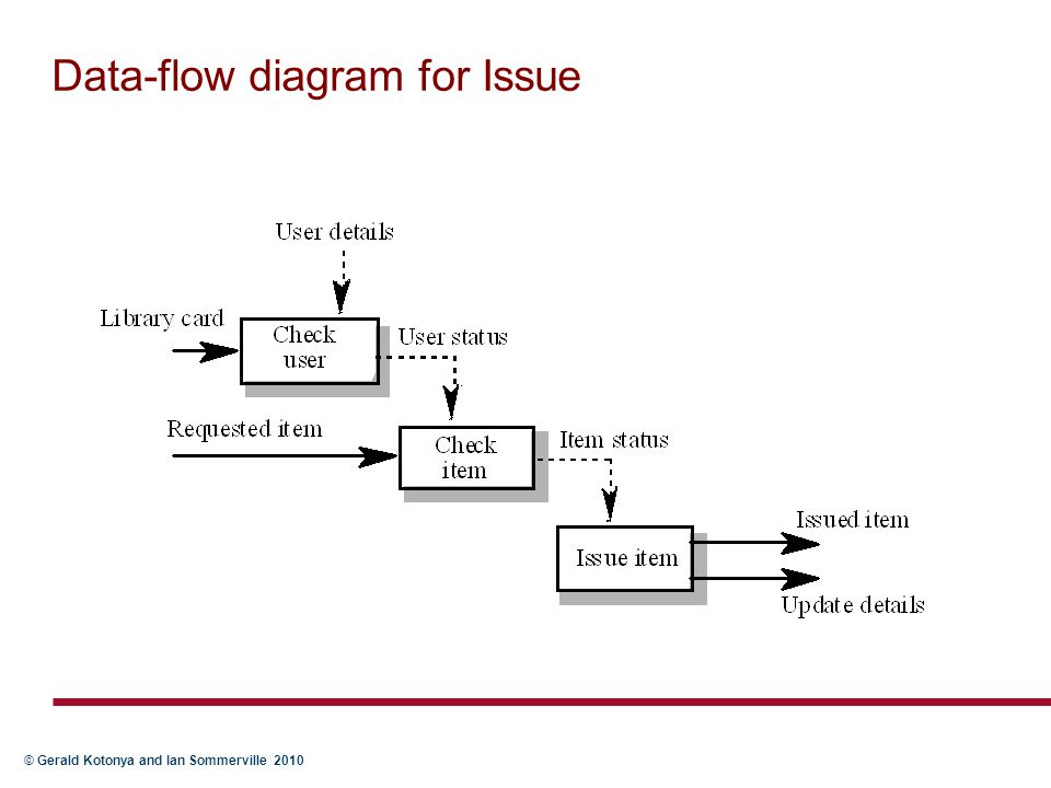 © Gerald Kotonya and Ian Sommerville 2010 Data-flow diagram for Issue