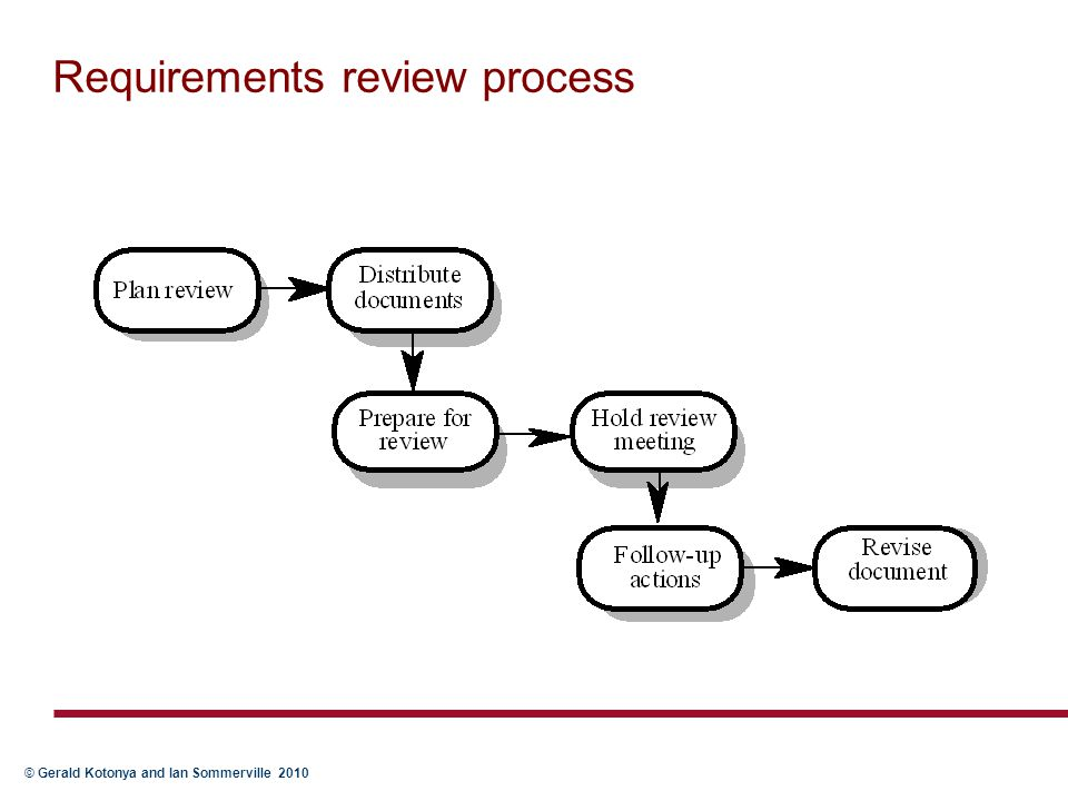 © Gerald Kotonya and Ian Sommerville 2010 Requirements review process