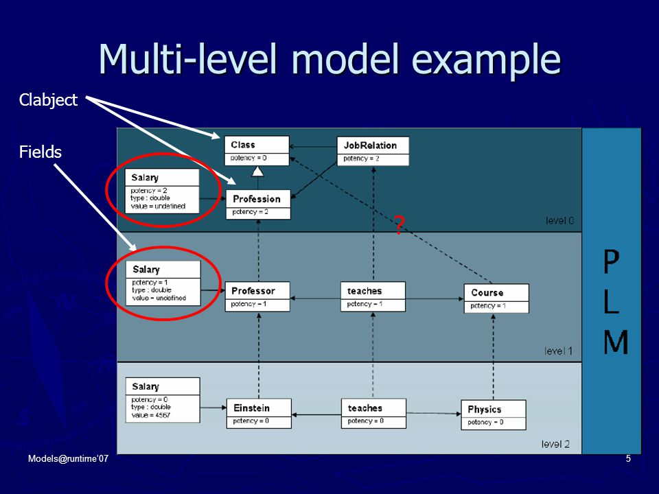 Models@runtime'075 Multi-level model example Clabject Fields