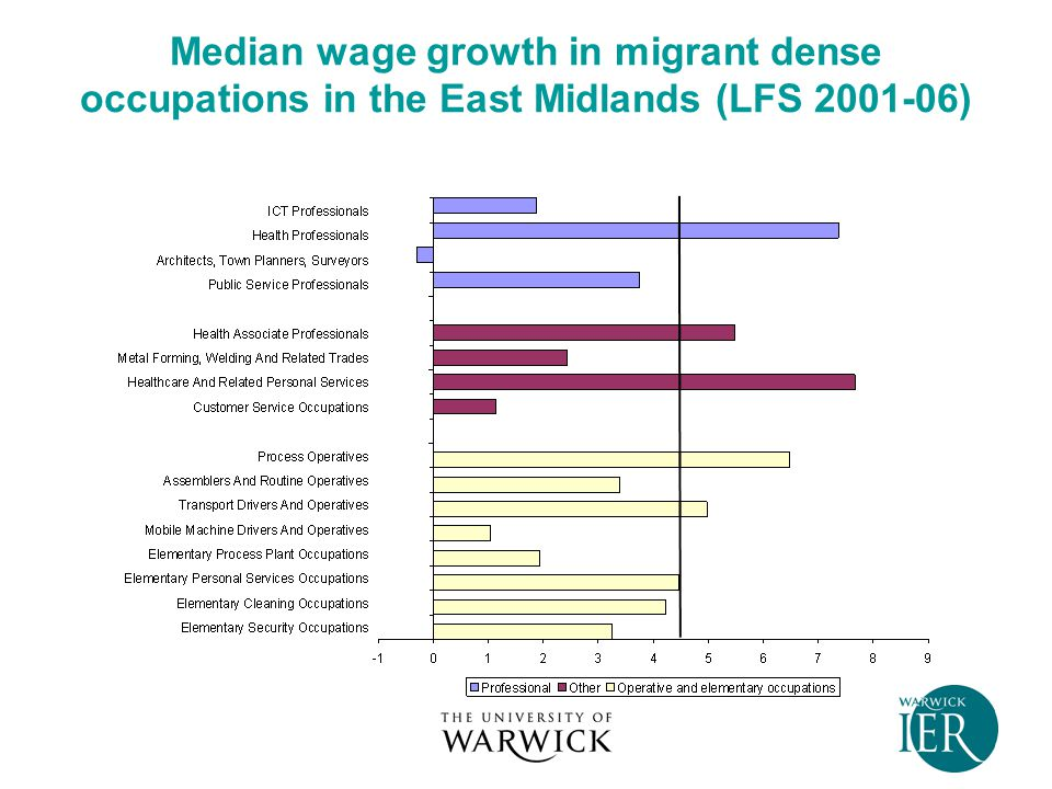 Median wage growth in migrant dense occupations in the East Midlands (LFS 2001-06)