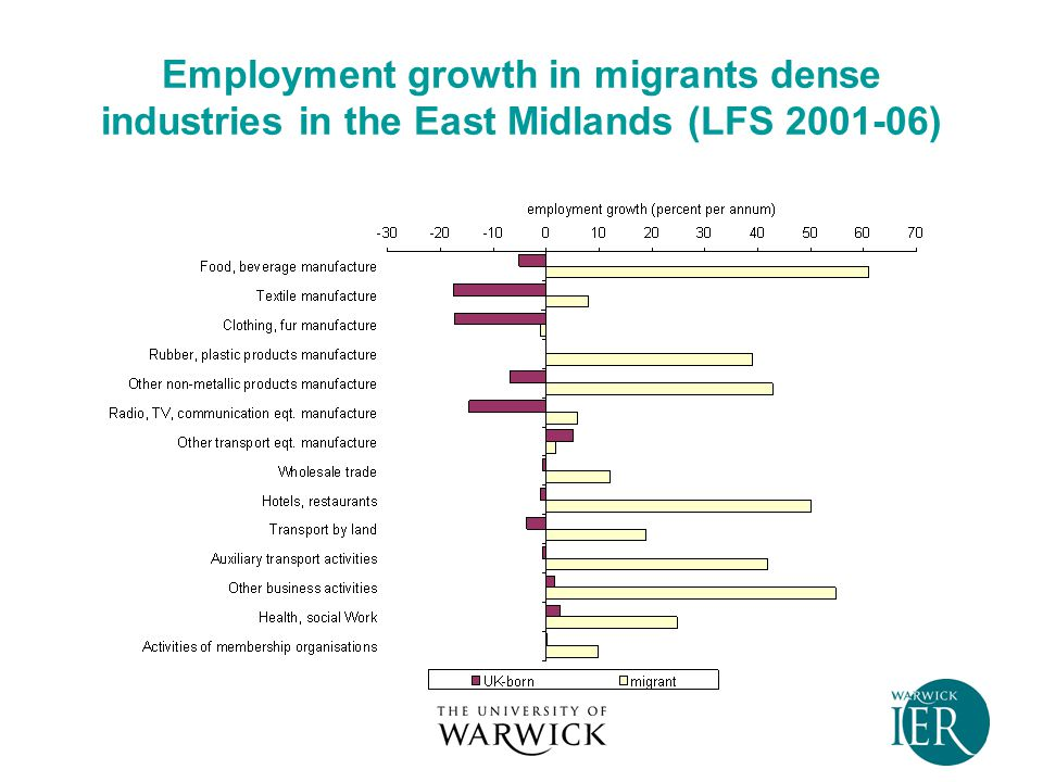 Employment growth in migrants dense industries in the East Midlands (LFS 2001-06)