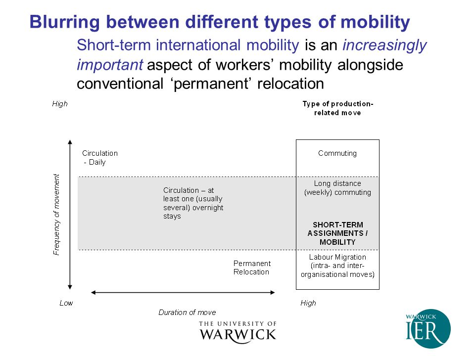 Blurring between different types of mobility Short-term international mobility is an increasingly important aspect of workers' mobility alongside conventional 'permanent' relocation