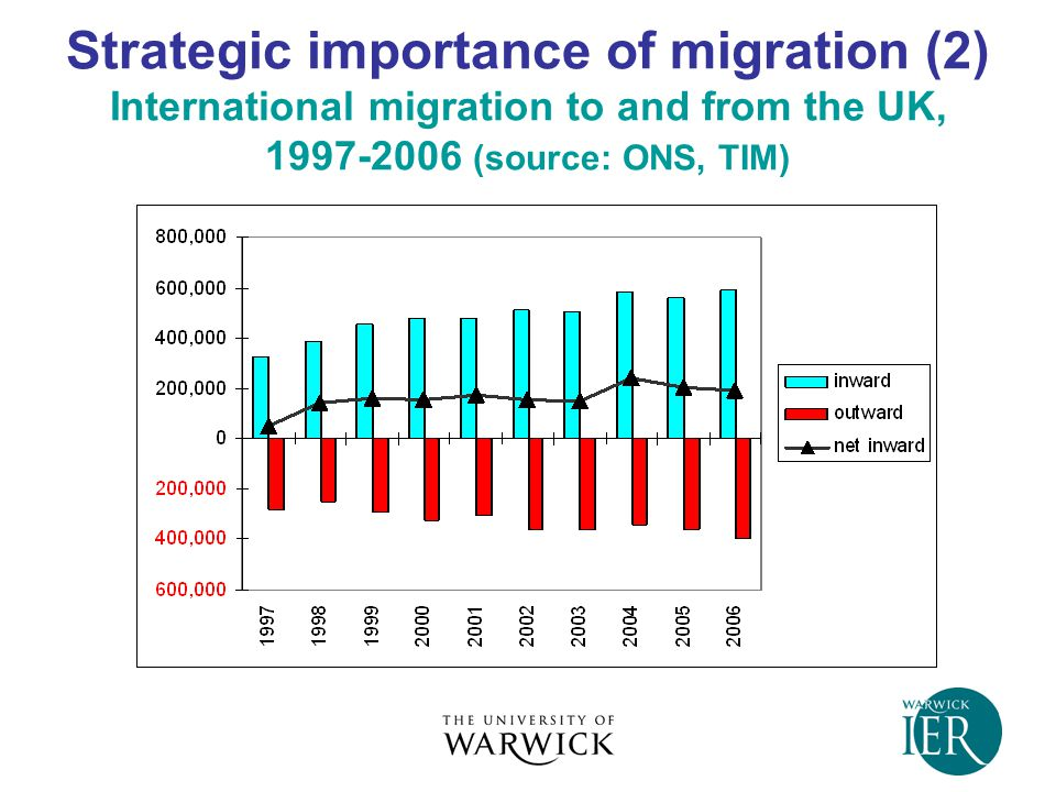 Strategic importance of migration (3) Migrant workers and the labour market  Recent focus of attention on A8 migrants  Labour market impacts: positive or negative  Consensus to date: migrant workers complement the local labour force rather than substitute for it  Employers and migrants as 'gainers' from migration  Uneven sectoral distribution of migrant workers  Uneven occupational distribution  Role of changing economic conditions – downturn in in- flows of A8 migrants  Impacts on cohesion: 'recessionary racism'