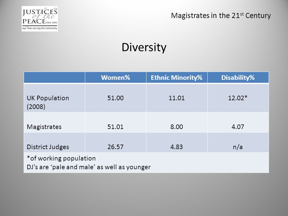 Magistrates in the 21 st Century Diversity Women%Ethnic Minority%Disability% UK Population (2008) 51.0011.0112.02* Magistrates51.018.004.07 District Judges26.574.83n/a *of working population DJ's are 'pale and male' as well as younger