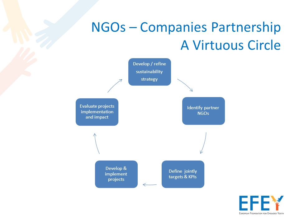 NGOs – Companies Partnership A Virtuous Circle Develop / refine sustainability strategy Identify partner NGOs Define jointly targets & KPIs Develop & implement projects Evaluate projects implementation and impact