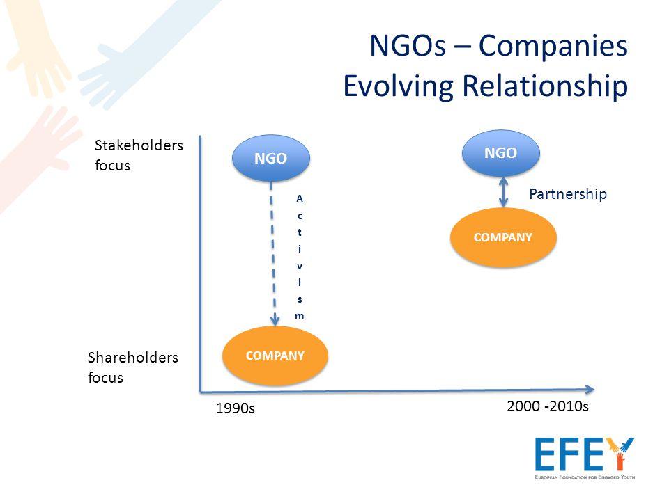 NGOs – Companies Evolving Relationship COMPANY NGO Shareholders focus Stakeholders focus 1990s 2000 -2010s COMPANY NGO Partnership