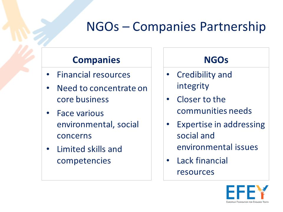 NGOs – Companies Partnership Companies Financial resources Need to concentrate on core business Face various environmental, social concerns Limited skills and competencies NGOs Credibility and integrity Closer to the communities needs Expertise in addressing social and environmental issues Lack financial resources
