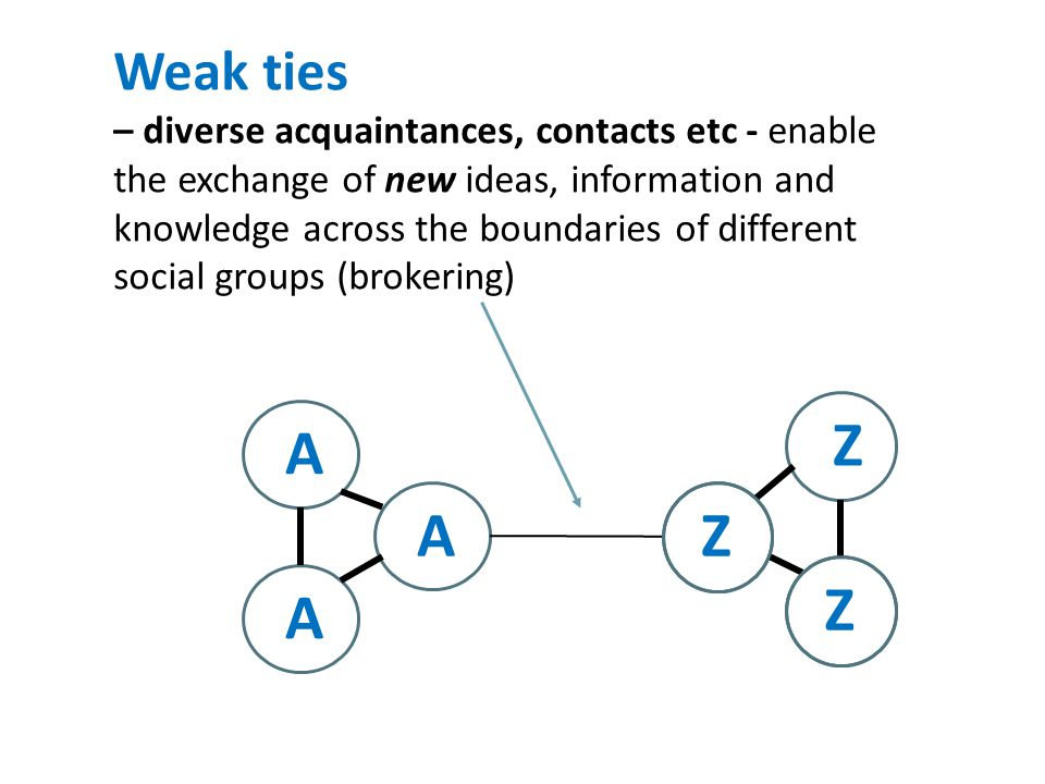 Exchanging or creating new knowledge or evidence involves weak ties between groups Embedding knowledge or evidence involves strong ties within cohesive groups Knowledge translation