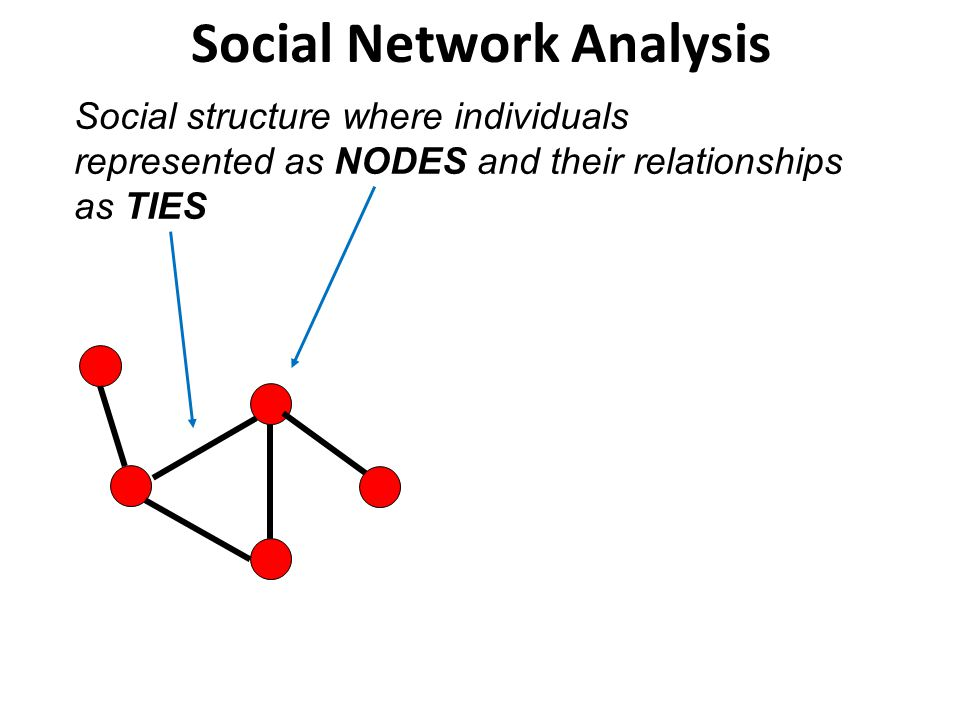 - family members, close friends, work colleagues Support collaboration enabling the sharing and embedding of knowledge.