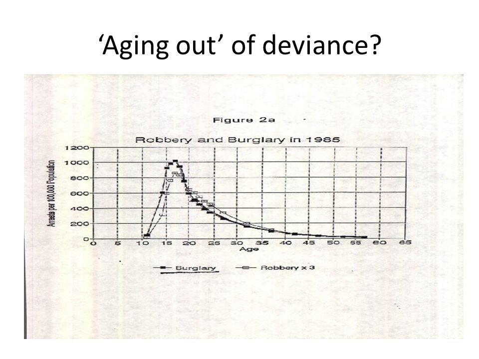 'Aging out' of deviance