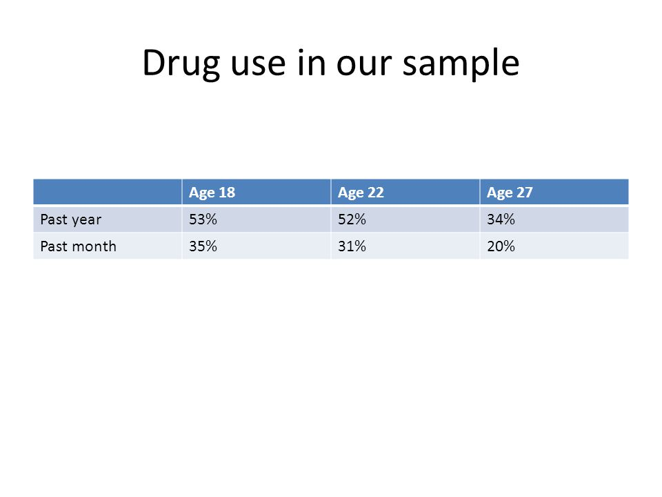 Drug use in our sample Age 18Age 22Age 27 Past year53%52%34% Past month35%31%20%