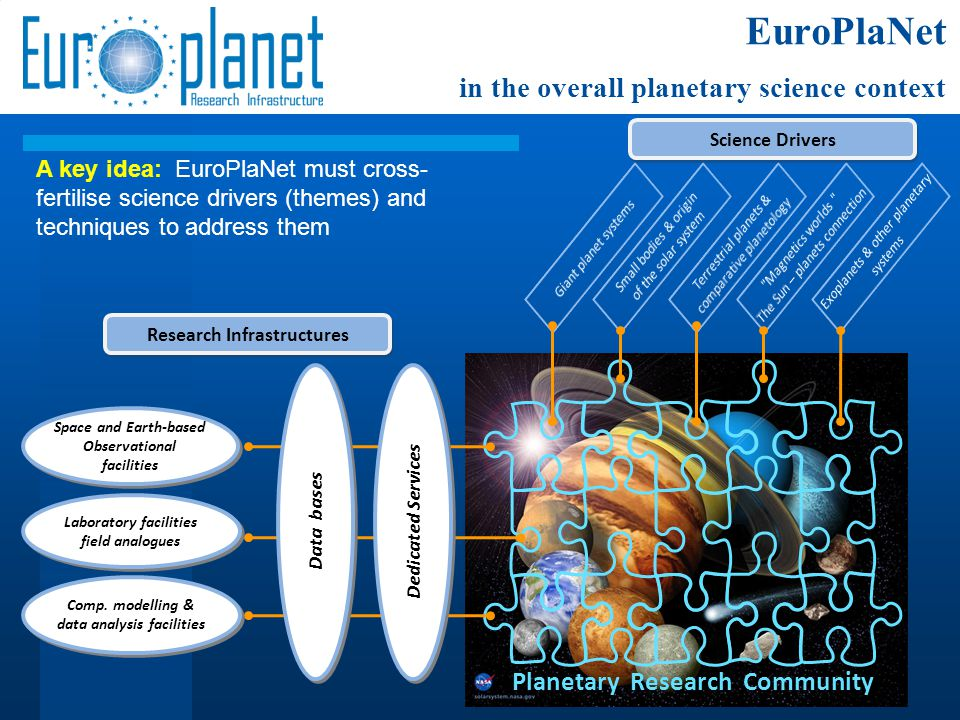 Space and Earth-based Observational facilities Space and Earth-based Observational facilities Laboratory facilities field analogues Comp. modelling &