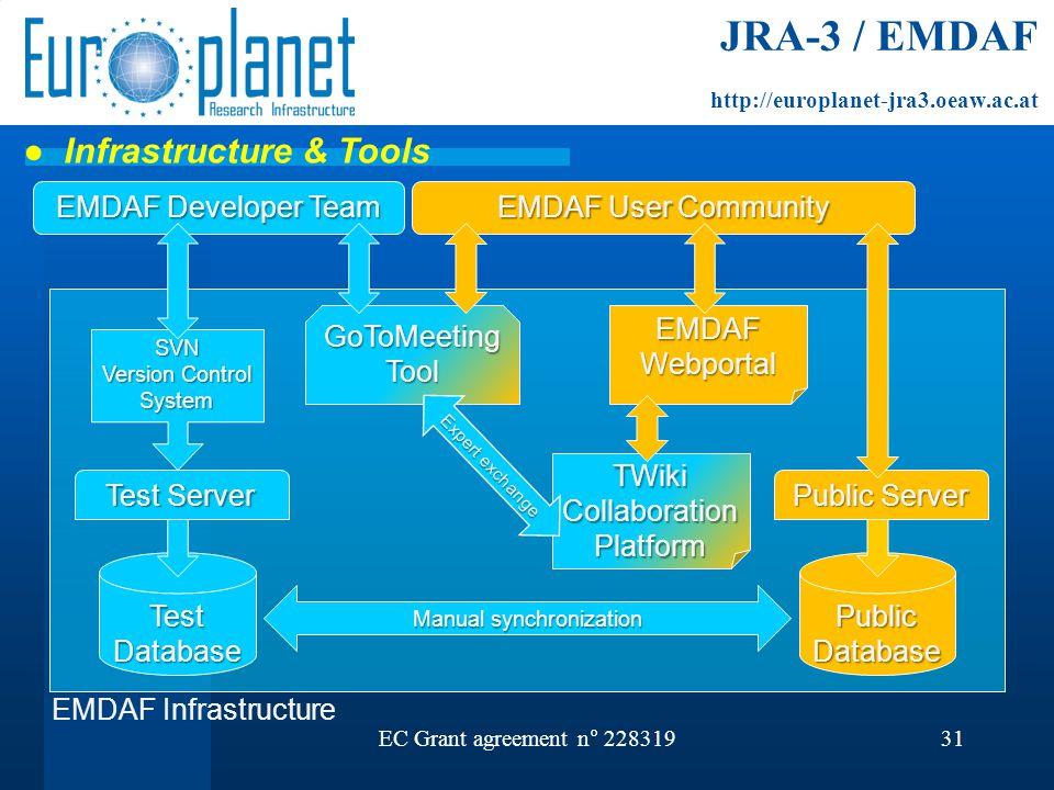 EC Grant agreement n° 22831931 EMDAF User Community Public Server Public Database Test Server Test Database GoToMeeting Tool TWiki Collaboration Platf