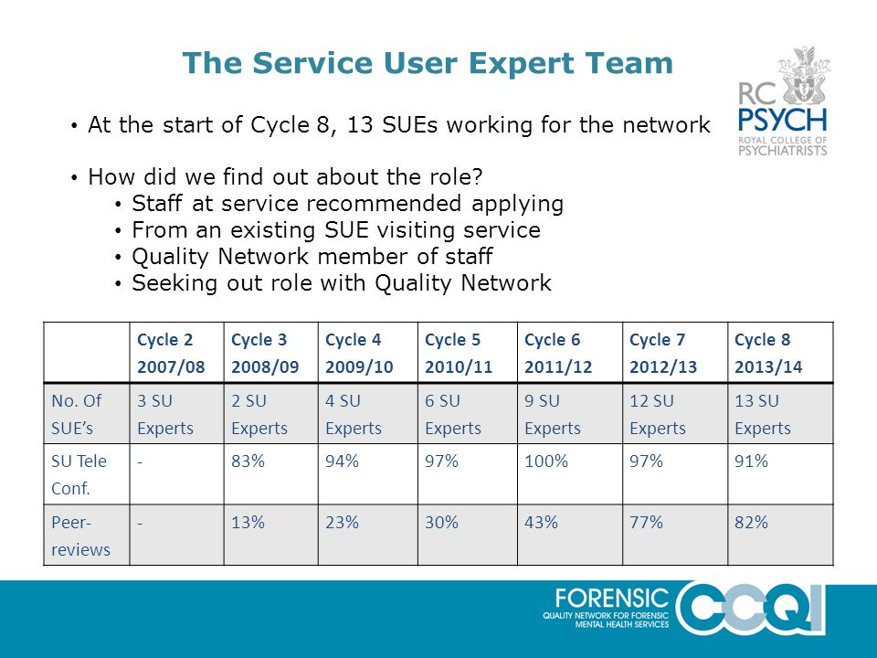 The Service User Expert Team At the start of Cycle 8, 13 SUEs working for the network How did we find out about the role.